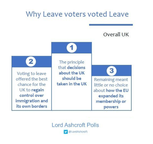 161011-why-leave-voters-voted-leave