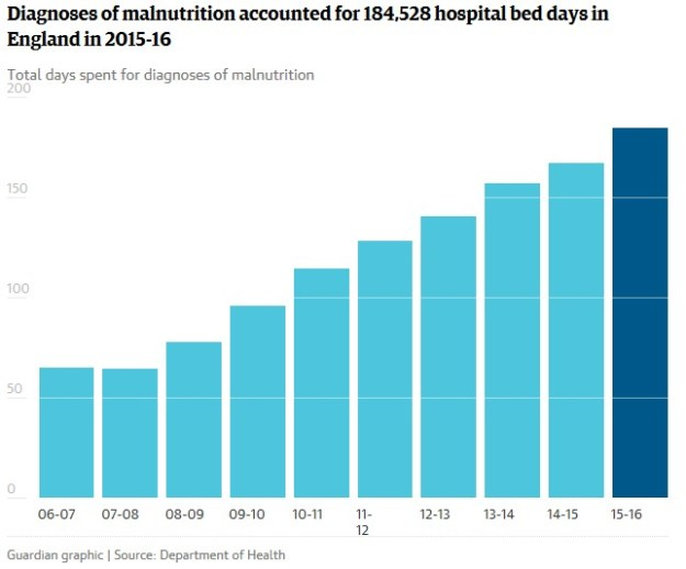 161127-malnutrition-stats