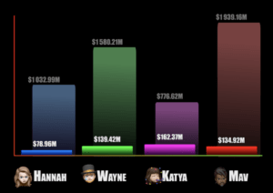 Chart showing the results of our 2020 Box Office game.
