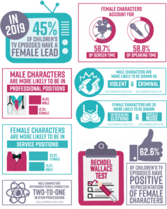 various visualization charts of gender from the Geena Davis Institute