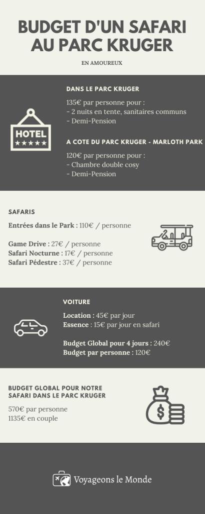 Infographie-budget-safari-parc-kruger