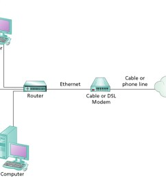 address are router and internet connection sharing ics the router or computer performing ics is assigned the ip address from the isp  [ 1024 x 777 Pixel ]