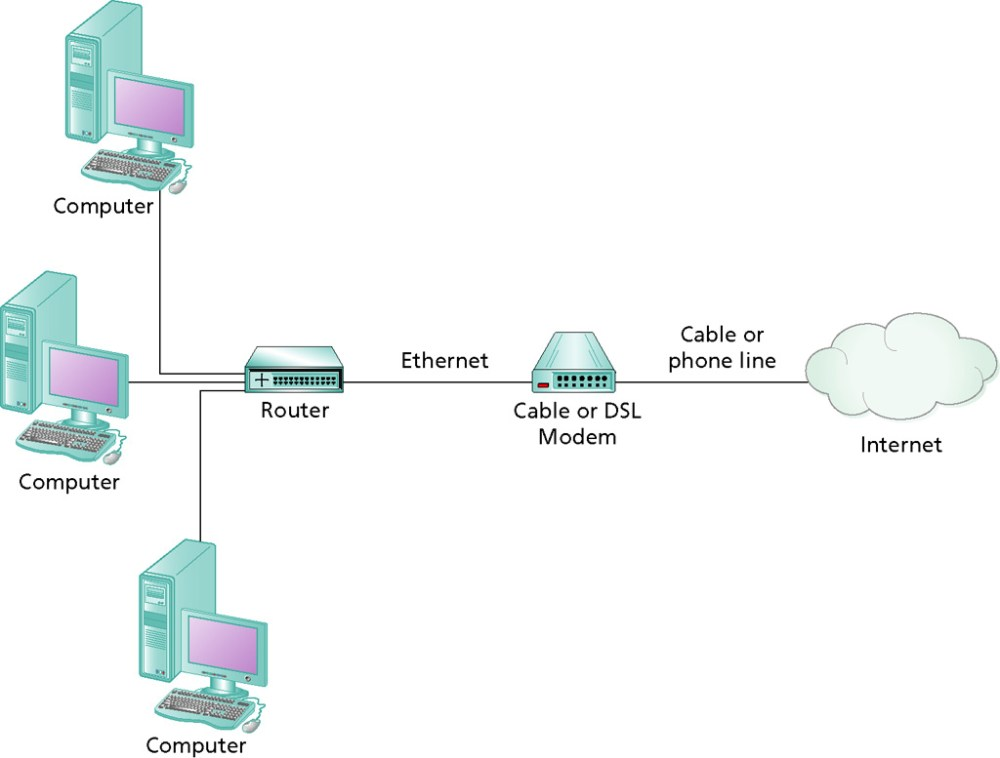 medium resolution of  address are router and internet connection sharing ics the router or computer performing ics is assigned the ip address from the isp
