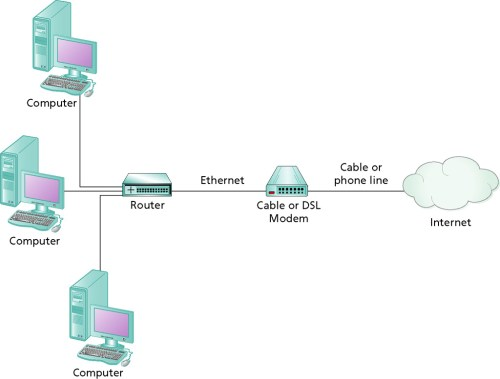 small resolution of  address are router and internet connection sharing ics the router or computer performing ics is assigned the ip address from the isp