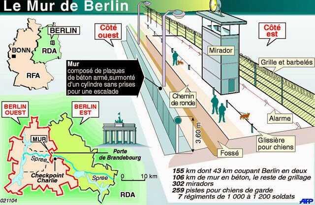 organisation du mur de berlin