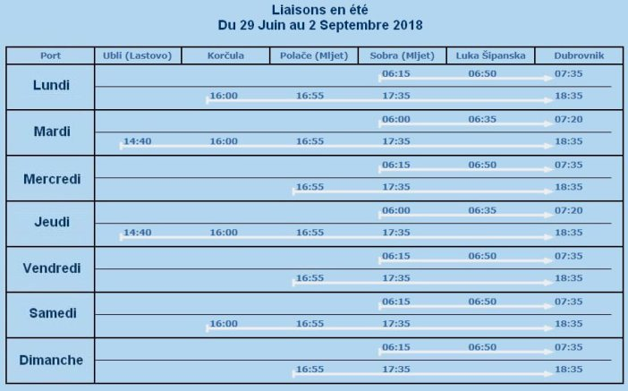 Liaisons Mljet - Dubrovnik en juillet aout