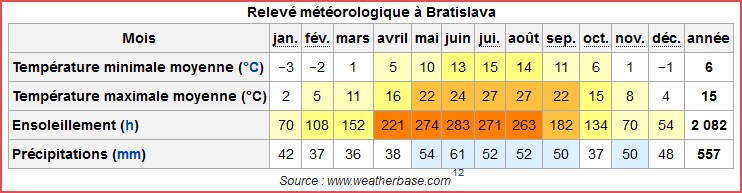 Meteo Bratislava climat
