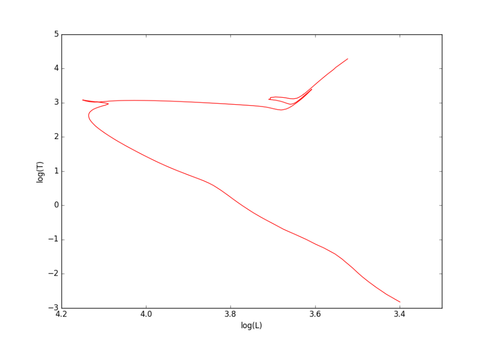 medium resolution of an example isochrone plotted as an hr diagram using luminosity and temperature