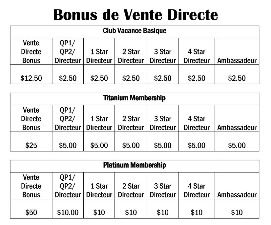 bonus vente directe chez p2s travel