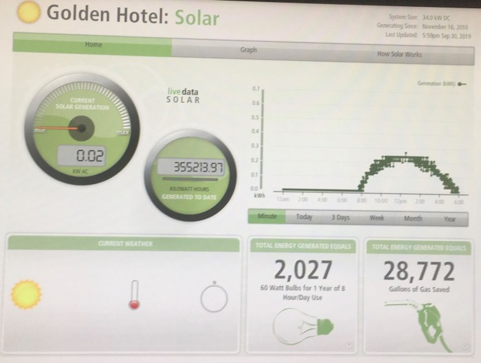 The Golden Hotel Solar Monitor.jpg