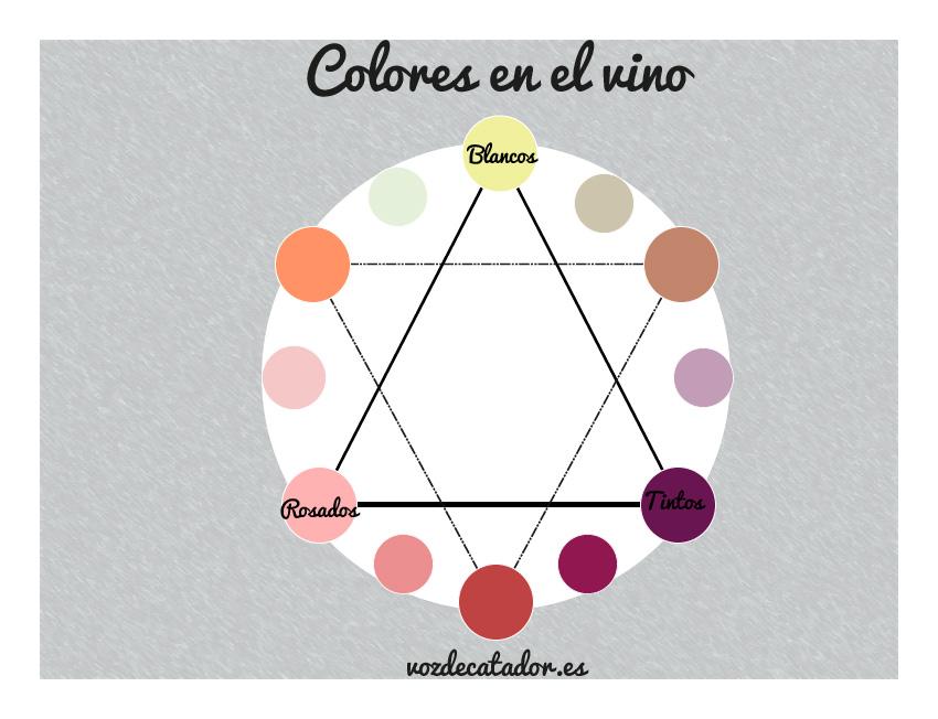 vinos según su color vozdecatador.es