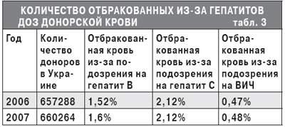 Количество отбракованых из-за гепатитов доз донорской крови