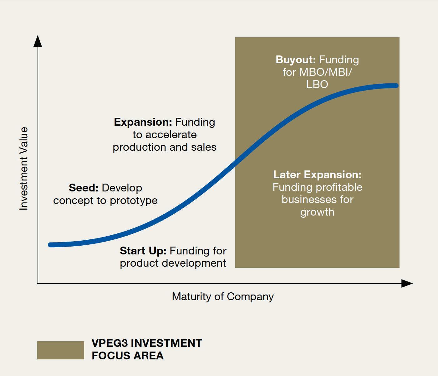 Investment Strategy   VPEG3