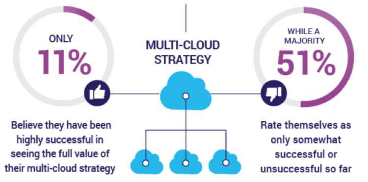 Multi-cloud Strategy