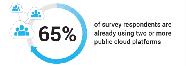 65 percent of survey respondents already using two or more public cloud platforms