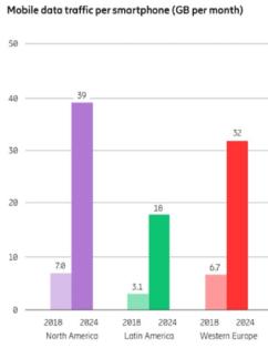 Source: Ericsson Mobility Report, June 2019