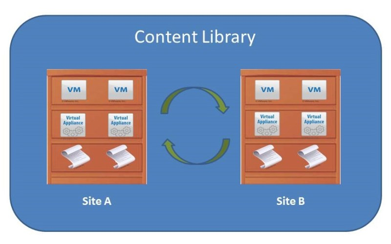 Content library