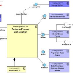 Visio Uml Component Diagram Chemistry 12 Worksheet 1 2 Potential Energy Diagrams Answers V P Mouttoucomarasamy S Blog Posted