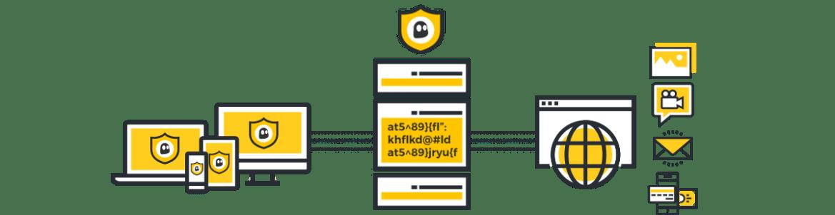 CyberGhost VPN Security