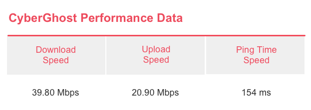 CyberGhost Speed Test Results
