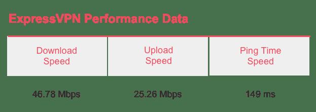 ExpressVPN Speed Test Results