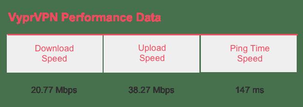 VyprVPN Speed Test Results
