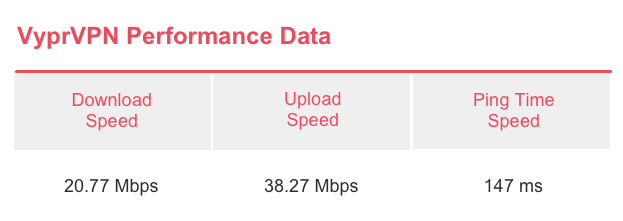 VyprVPN Speed Test Results