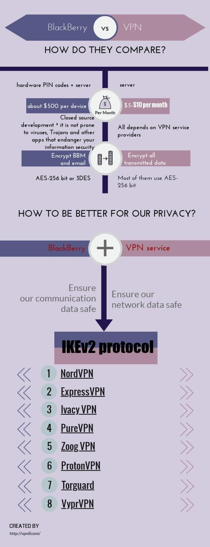 The-Solution-Of-BlackBerry-VPN