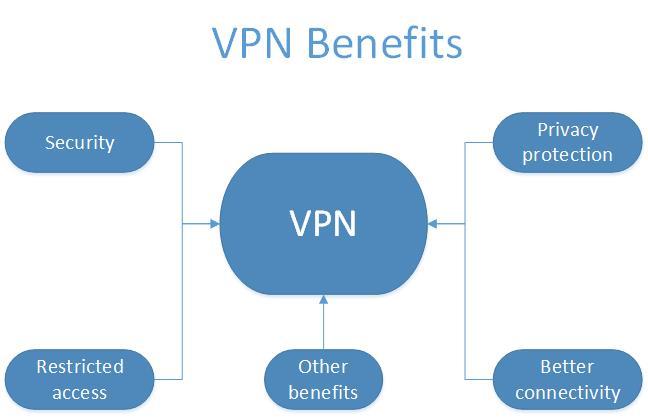some benefits of vpn