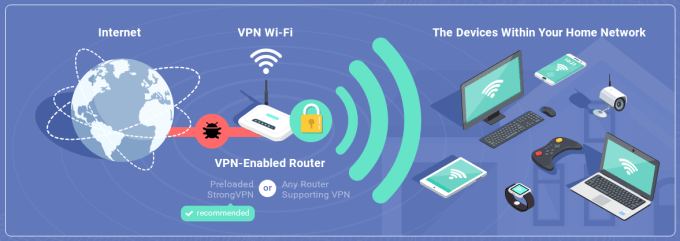 how does vpn router work
