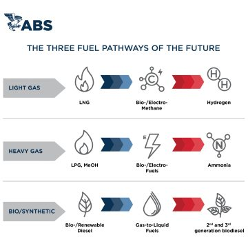 LNG and hydrogen emerge as future fuel frontrunners