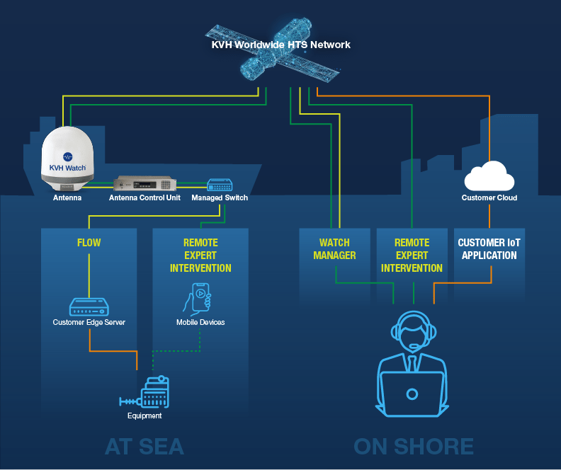 Maritime IoT for remote expert intervention: an interview with KVH