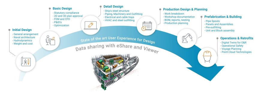 NAPA and CADMATIC co-develop intelligent ship design solution