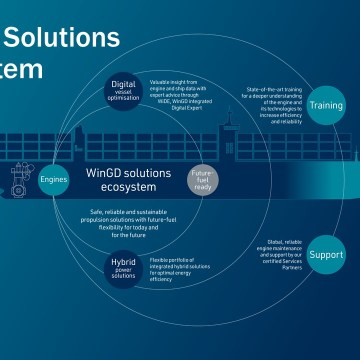 WinGD helps shipping's decarbonisation efforts with ecosystem of solutions
