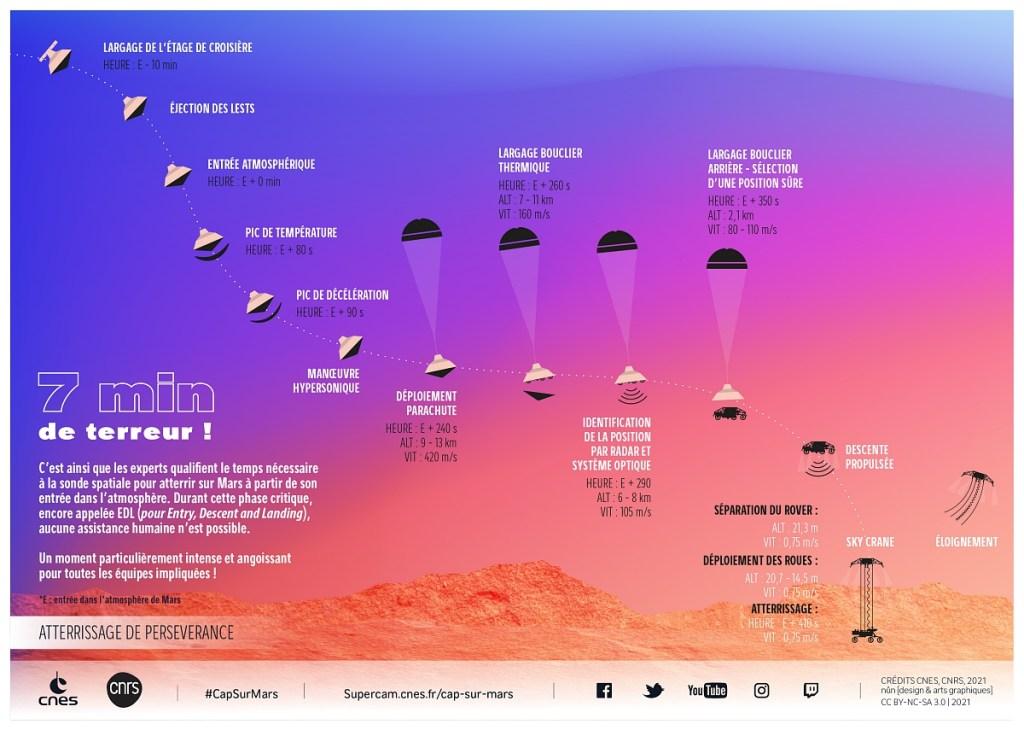 Atterrissage de Perseverance sur Mars. 7min de terreur. C'est ainsi que les experts qualifient le temps necessaire a la sonde spatiale pour atterrir sur Mars a partir de son entree dans l'atmosphere. Durant cette phase critique, encore appelee EDL (pour Entry, Descent and Landing), aucune assistance humaine n'est possible.