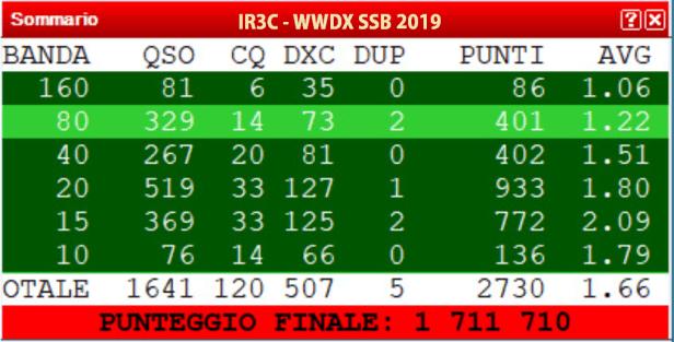 WWDXSSB 2019 SCORE