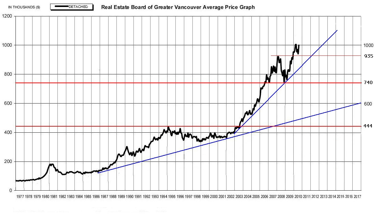 To look at ta of the vancouver re market also five charts predicting future housing prices rh vreaa wordpress