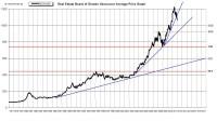 jesses Teranet Trendline Analysis   Vancouver Real Estate ...