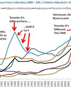 Canadian cities inflation adjusted house prices annotated chart vancouver real estate anecdote archive also rh vreaa wordpress