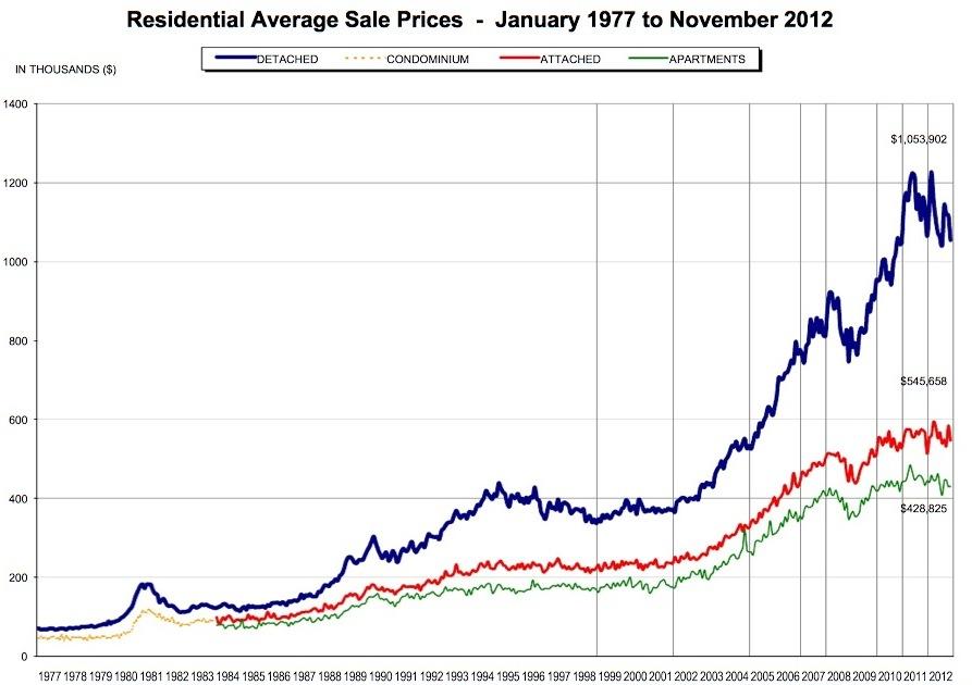 Rebgv nov also vancouver re average price chart real estate rh vreaa wordpress