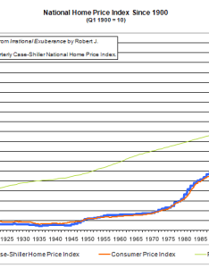 Us national price index also january vancouver real estate anecdote archive rh vreaa wordpress