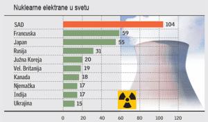 grafikon nuklearnih elektrana u svetu