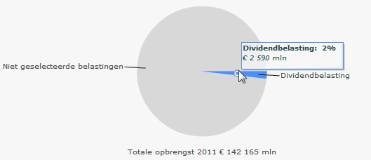 dividentbelastingcomponent-crop