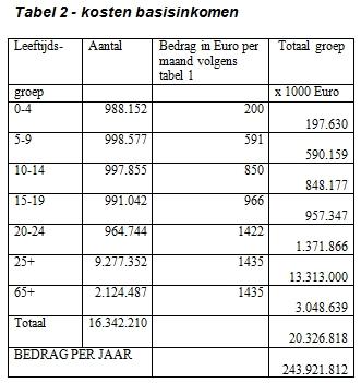 kosten-basisinkomen-tabel2