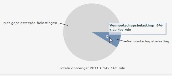 vennootschapsbelastingcomponent-crop