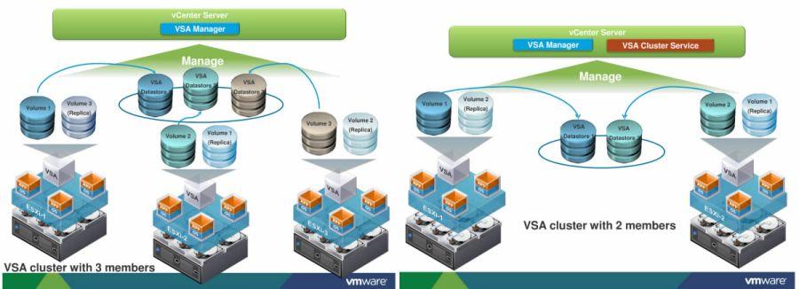 vSphere-VSA