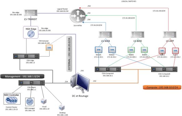 C:\Users\lecorpsa\Desktop\VMware\NSX\LAB-DESIGN.png