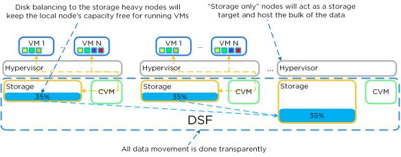 Disk Balancing - Storage Only Node