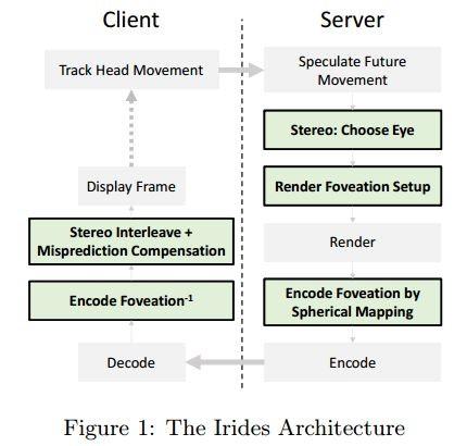 irides_architecture