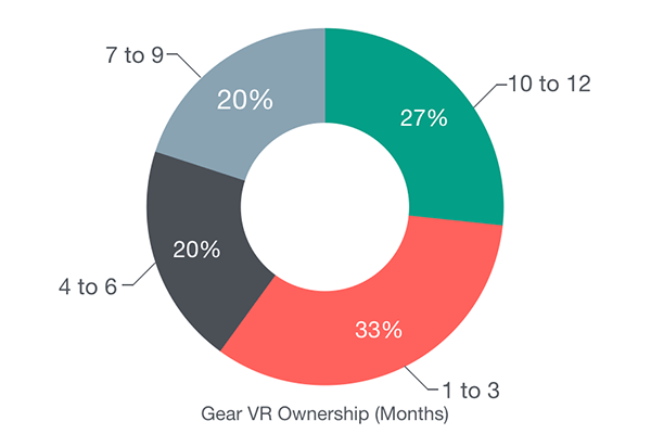 samsung-gearvr-ownership-social